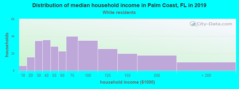 Palm Coast household income for White non-Hispanic householders