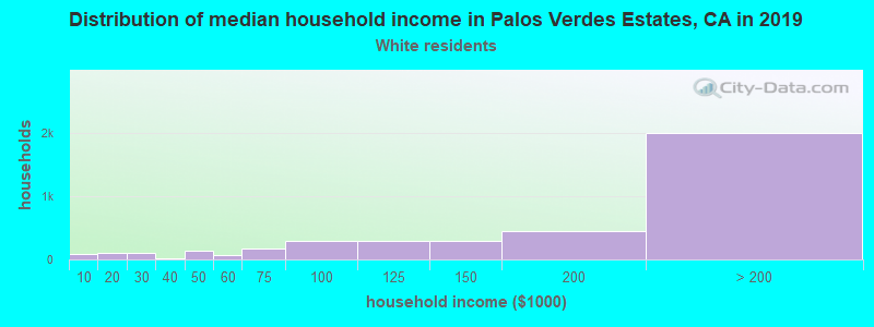 Palos Verdes Estates household income for White non-Hispanic householders