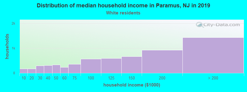 Paramus household income for White non-Hispanic householders