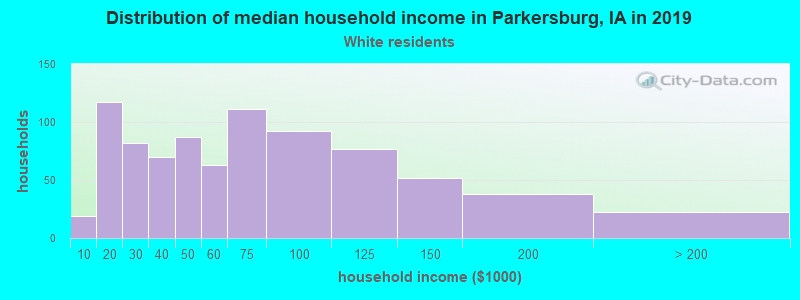Parkersburg household income for White non-Hispanic householders