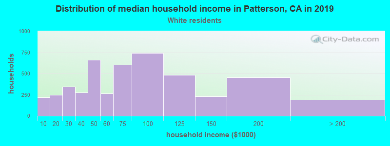 Patterson household income for White non-Hispanic householders