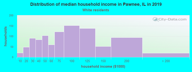 Pawnee household income for White non-Hispanic householders