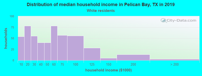 Distribution of median household income in Pelican Bay, TX in 2019