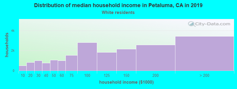 Petaluma household income for White non-Hispanic householders