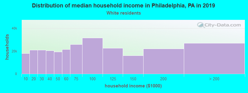 Philadelphia household income for White non-Hispanic householders