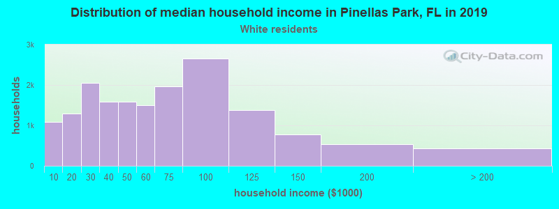 Pinellas Park household income for White non-Hispanic householders
