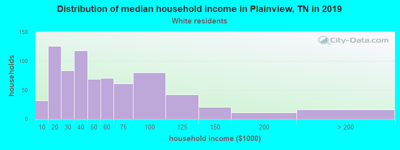 Plainview household income for White non-Hispanic householders