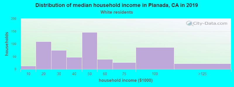 Planada household income for White non-Hispanic householders