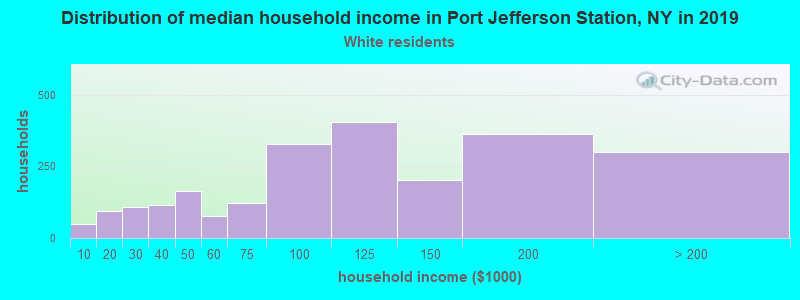 Port Jefferson Station household income for White non-Hispanic householders