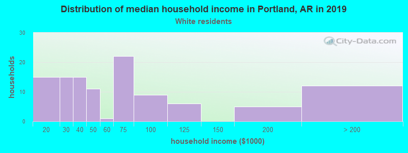 Portland household income for White non-Hispanic householders