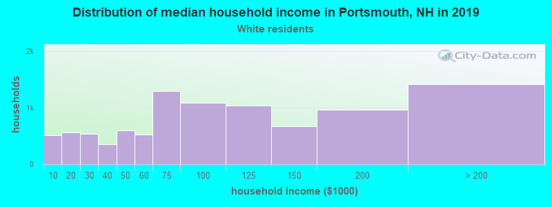 Portsmouth household income for White non-Hispanic householders
