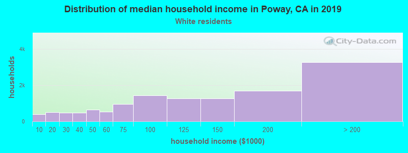 Poway household income for White non-Hispanic householders