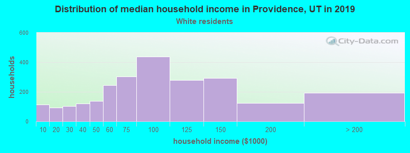 Providence household income for White non-Hispanic householders