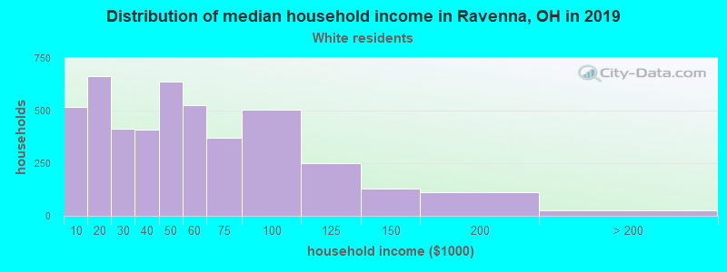Ravenna household income for White non-Hispanic householders
