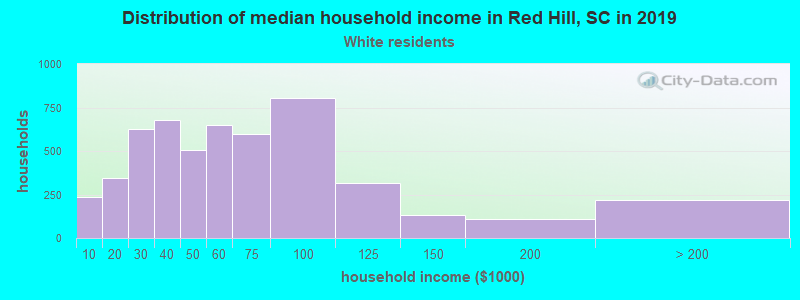 Red Hill household income for White non-Hispanic householders