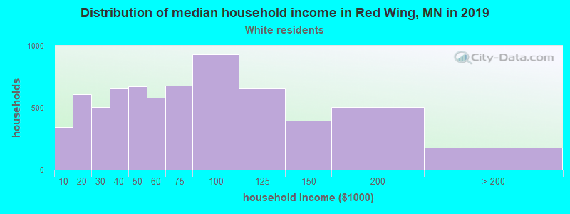 Red Wing household income for White non-Hispanic householders