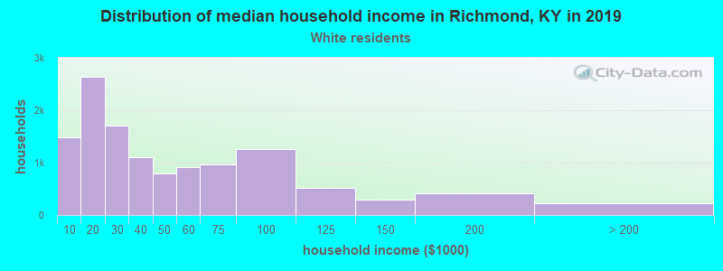 Richmond household income for White non-Hispanic householders