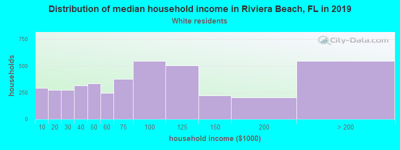Riviera Beach household income for White non-Hispanic householders
