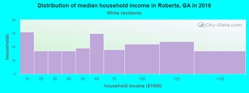 Roberta household income for White non-Hispanic householders