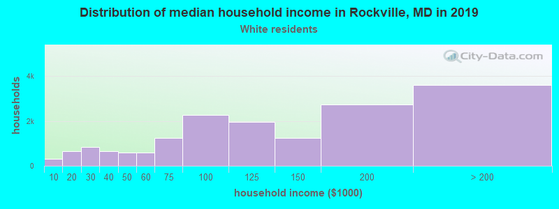 Rockville household income for White non-Hispanic householders