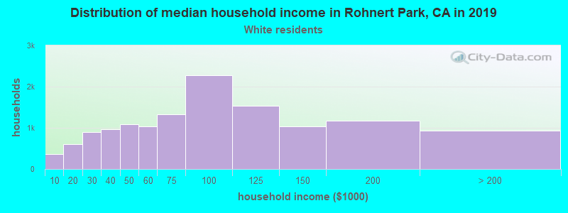 Rohnert Park household income for White non-Hispanic householders