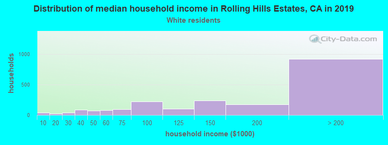 Rolling Hills Estates household income for White non-Hispanic householders