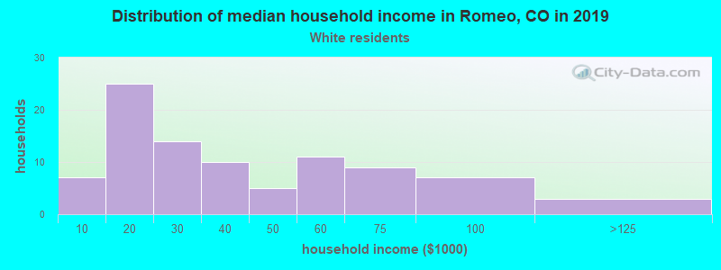 Romeo household income for White non-Hispanic householders