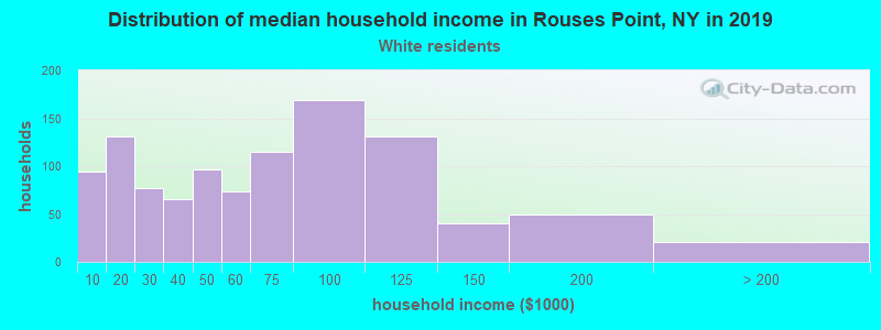 Rouses Point household income for White non-Hispanic householders