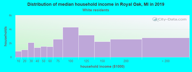 Royal Oak household income for White non-Hispanic householders