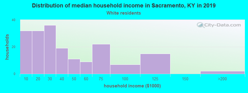 Sacramento household income for White non-Hispanic householders