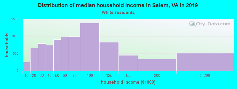 Salem household income for White non-Hispanic householders