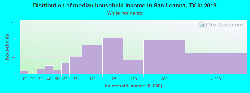 San Leanna household income for White non-Hispanic householders