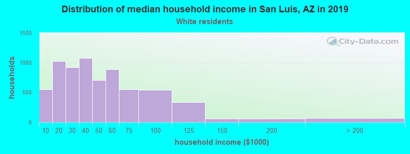 San Luis household income for White non-Hispanic householders