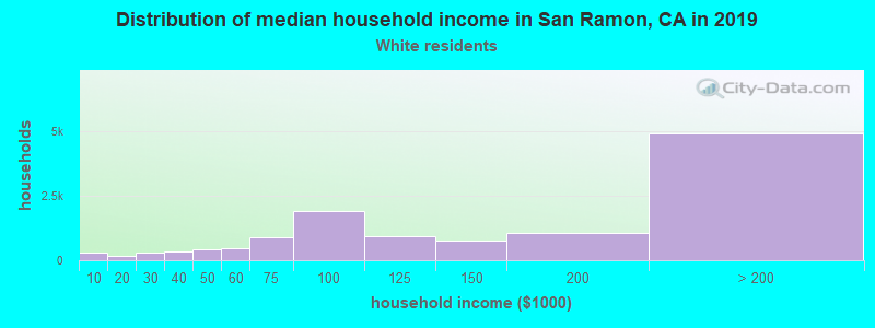 San Ramon household income for White non-Hispanic householders