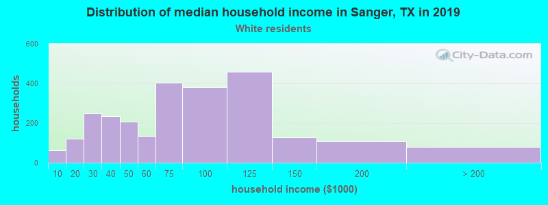 Sanger household income for White non-Hispanic householders
