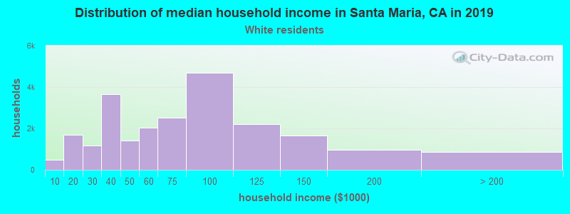 Santa Maria household income for White non-Hispanic householders