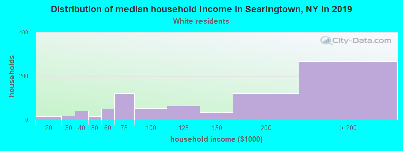 Searingtown household income for White non-Hispanic householders