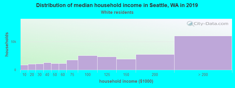 Seattle household income for White non-Hispanic householders