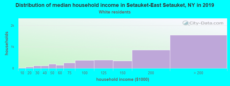 Setauket-East Setauket household income for White non-Hispanic householders