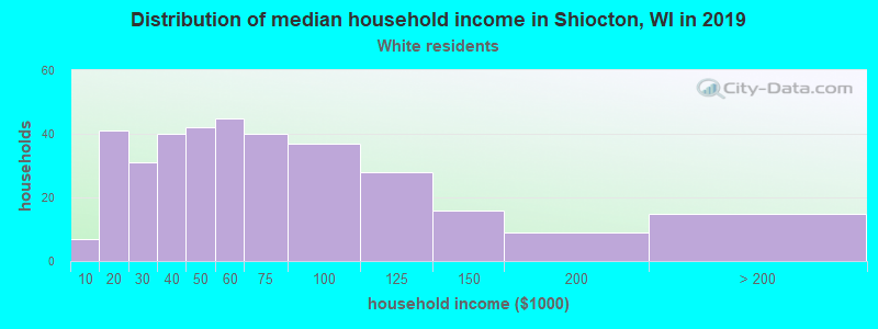 Shiocton household income for White non-Hispanic householders