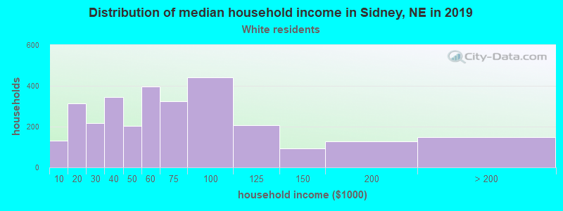 Distribution of median household income in Sidney, NE in 2017