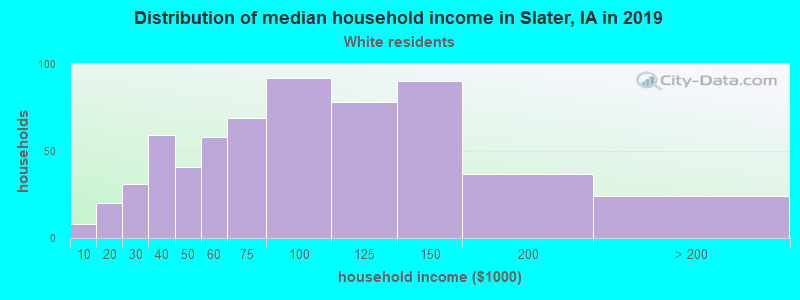 Slater household income for White non-Hispanic householders