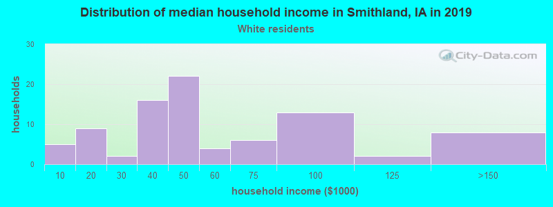 Smithland household income for White non-Hispanic householders