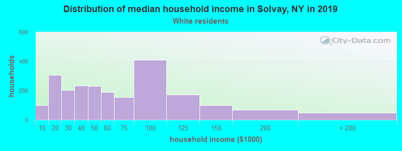 Solvay household income for White non-Hispanic householders