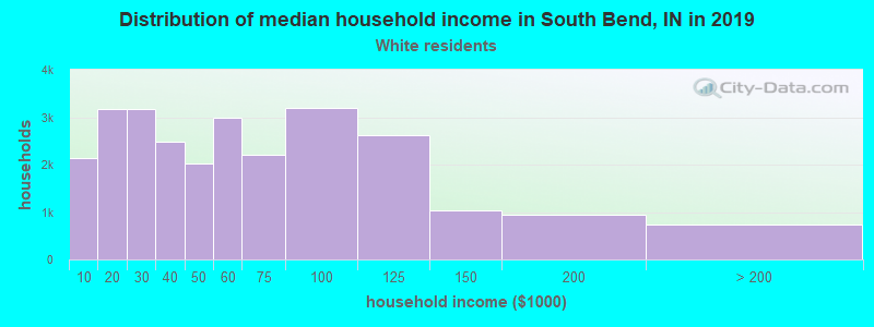 South Bend household income for White non-Hispanic householders
