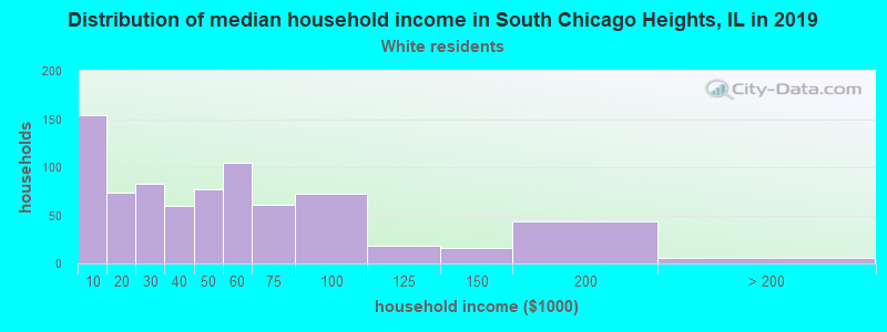 South Chicago Heights household income for White non-Hispanic householders
