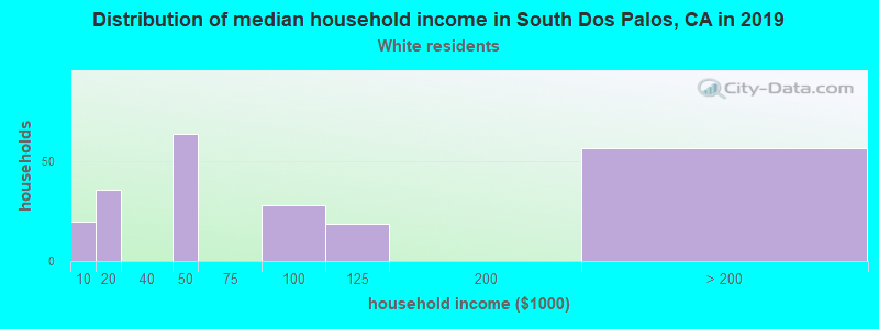 South Dos Palos household income for White non-Hispanic householders