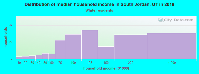 South Jordan household income for White non-Hispanic householders