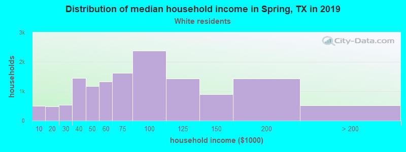 Spring household income for White non-Hispanic householders