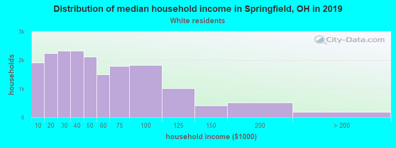 Springfield household income for White non-Hispanic householders